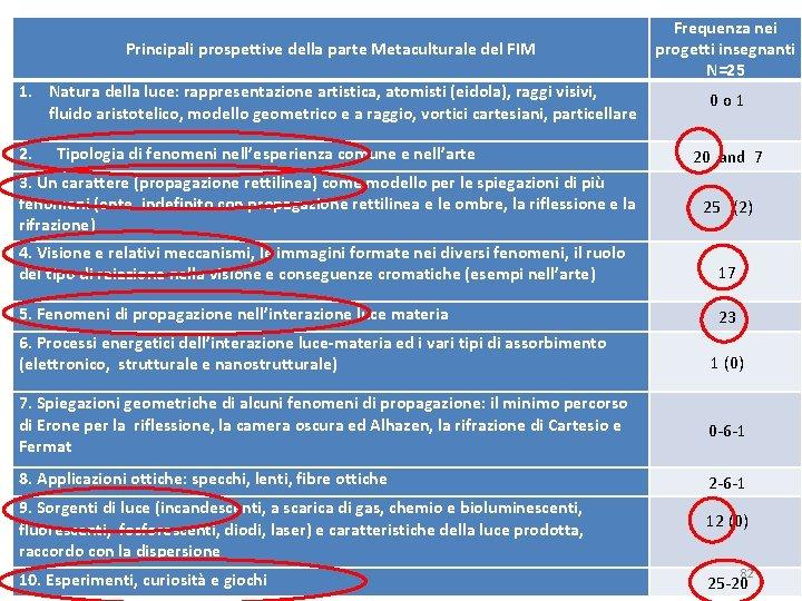 Principali prospettive della parte Metaculturale del FIM Frequenza nei progetti insegnanti N=25 1. Natura