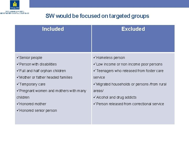 SW would be focused on targeted groups Included Excluded üSenior people üHomeless person üPerson