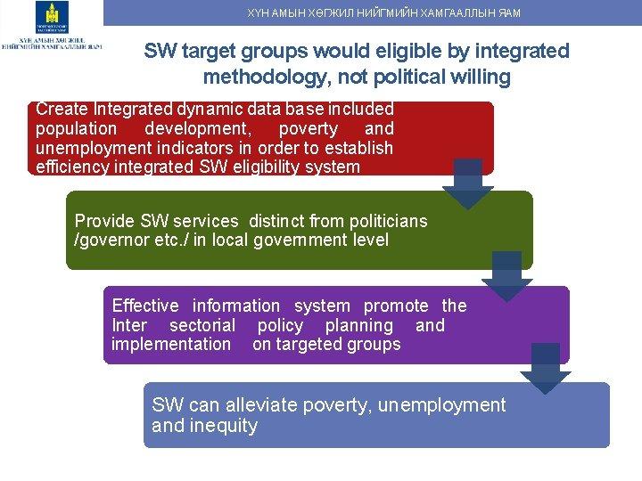 ХҮН АМЫН ХӨГЖИЛ НИЙГМИЙН ХАМГААЛЛЫН ЯАМ SW target groups would eligible by integrated methodology,