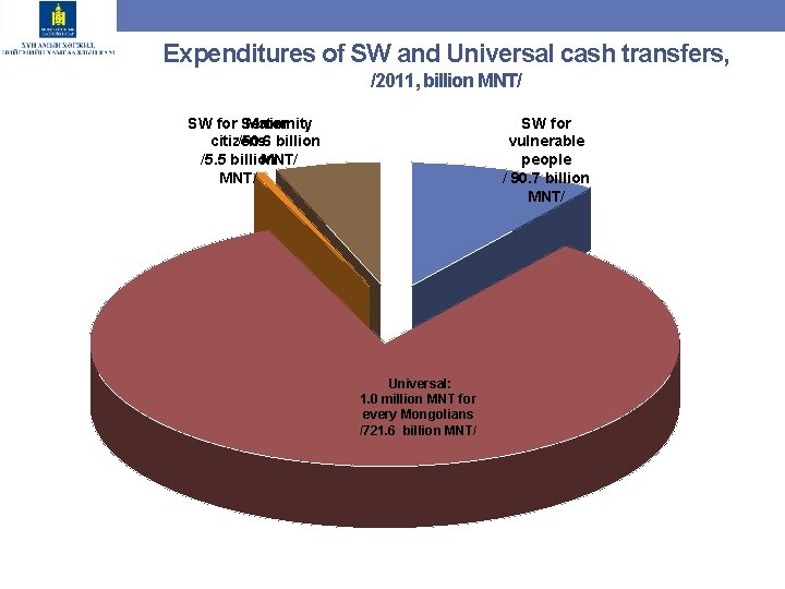 Expenditures of SW and Universal cash transfers, /2011, billion MNT/ SW for Senior Maternity