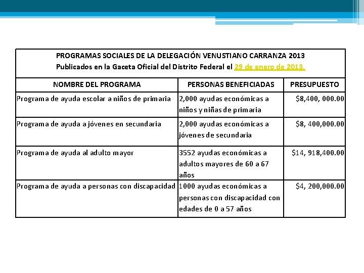 PROGRAMAS SOCIALES DE LA DELEGACIÓN VENUSTIANO CARRANZA 2013 Publicados en la Gaceta Oficial del