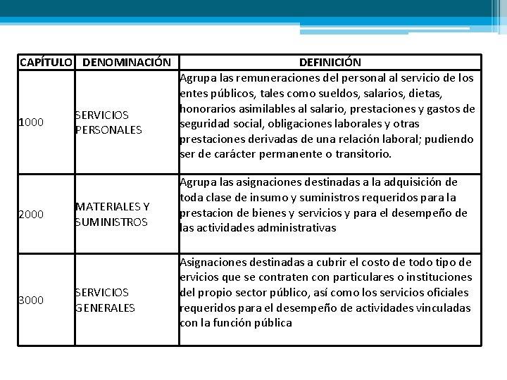 CAPÍTULO DENOMINACIÓN 1000 2000 3000 SERVICIOS PERSONALES MATERIALES Y SUMINISTROS SERVICIOS GENERALES DEFINICIÓN Agrupa