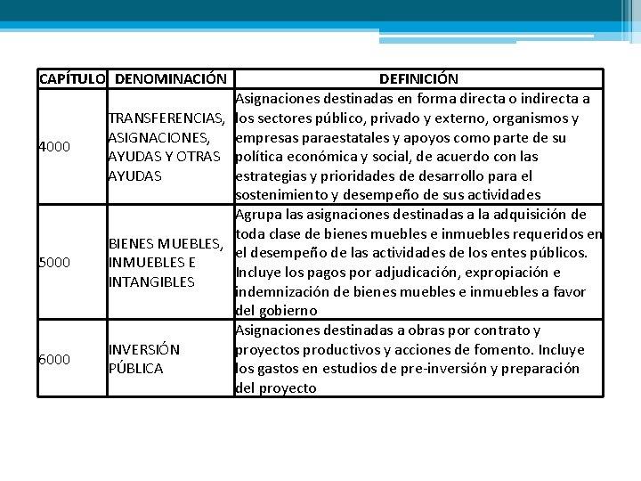 CAPÍTULO DENOMINACIÓN 4000 5000 6000 DEFINICIÓN Asignaciones destinadas en forma directa o indirecta a