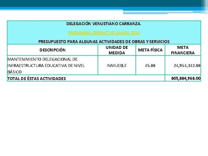 DELEGACIÓN VENUSTIANO CARRANZA. PROGRAMA OPERATIVO ANUAL 2013 PRESUPUESTO PARA ALGUNAS ACTIVIDADES DE OBRAS Y