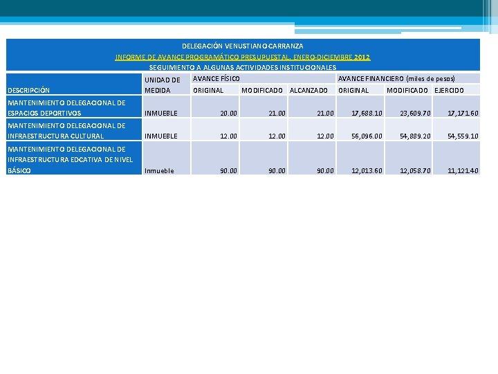DELEGACIÓN VENUSTIANO CARRANZA INFORME DE AVANCE PROGRAMÁTICO PRESUPUESTAL. ENERO-DICIEMBRE 2012 SEGUIMIENTO A ALGUNAS ACTIVIDADES
