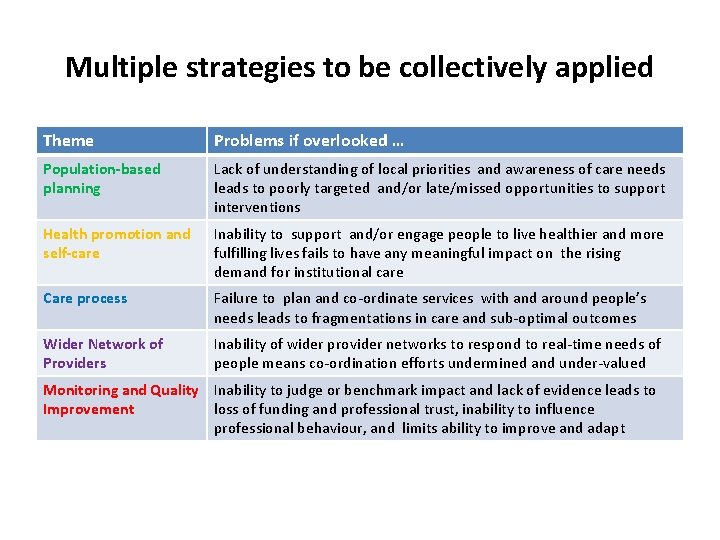 Multiple strategies to be collectively applied Theme Problems if overlooked … Population-based planning Lack