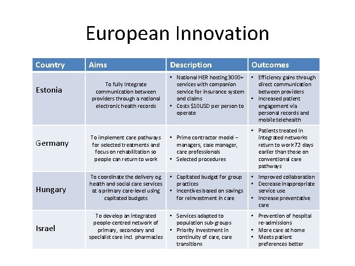 European Innovation Country Estonia Aims To fully integrate communication between providers through a national