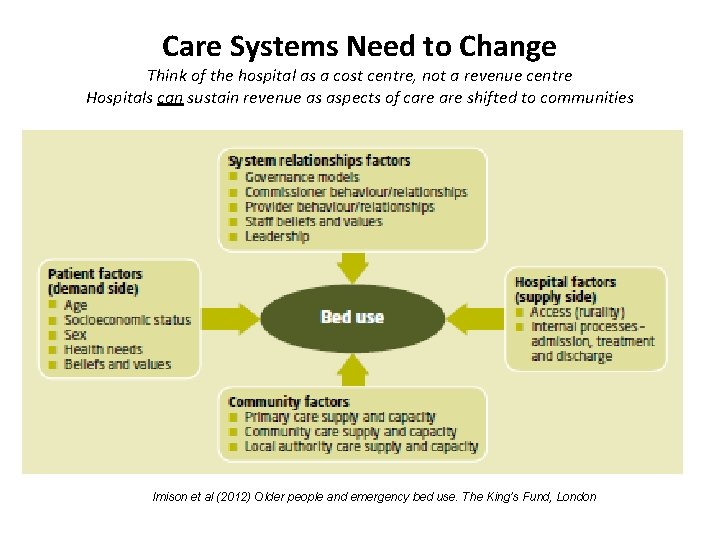 Care Systems Need to Change Think of the hospital as a cost centre, not