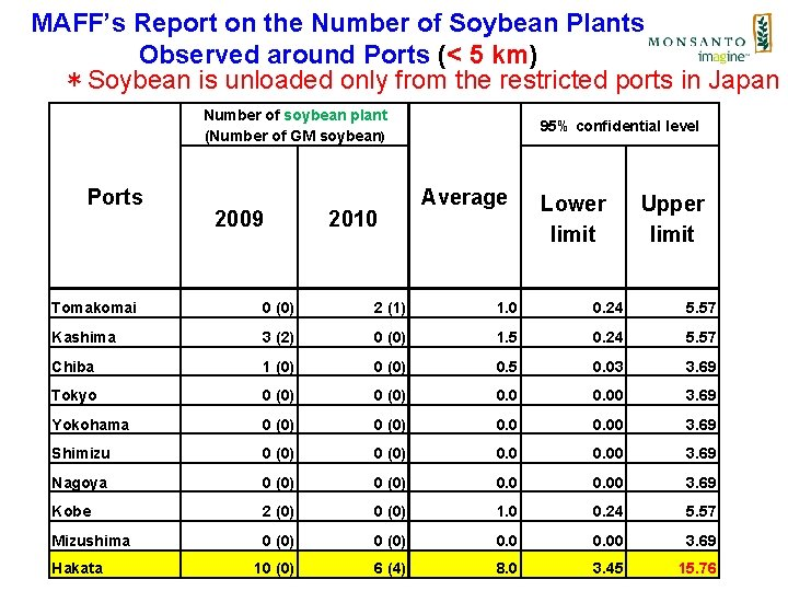 MAFF's Report on the Number of Soybean Plants Observed around Ports (< 5 km)