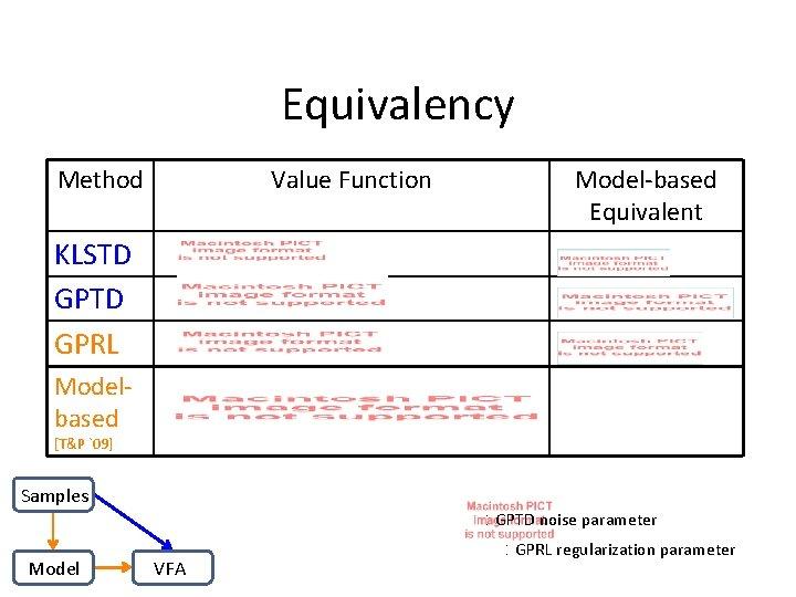 Equivalency Method Value Function Model-based Equivalent KLSTD GPRL Modelbased [T&P `09] Samples : GPTD
