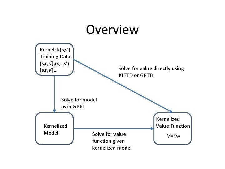 Overview Kernel: k(s, s') Training Data: (s, r, s'), (s, r, s')… Solve for