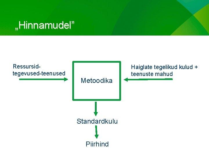 """""""Hinnamudel"""" Ressursidtegevused-teenused Metoodika Standardkulu Piirhind Haiglate tegelikud kulud + teenuste mahud"""