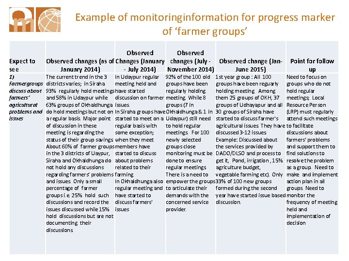 Example of monitoringinformation for progress marker of 'farmer groups' Expect to see 1) Farmergroups