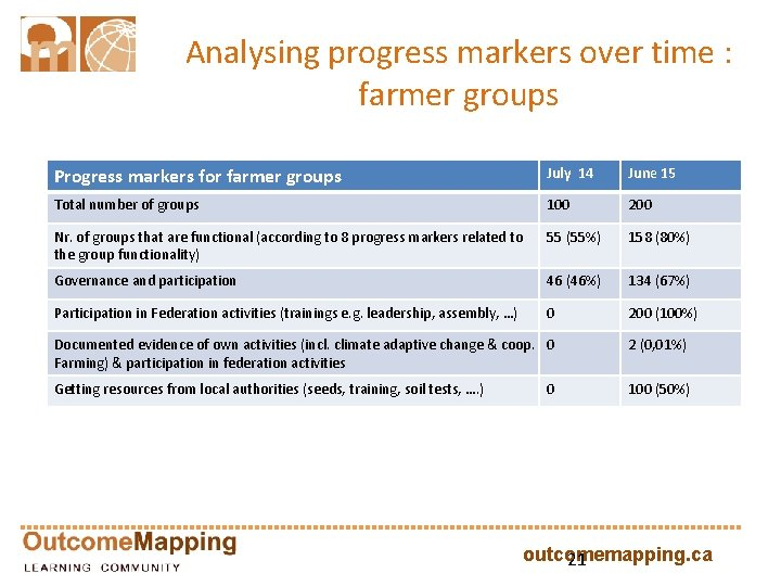 Analysing progress markers over time : farmer groups Progress markers for farmer groups July