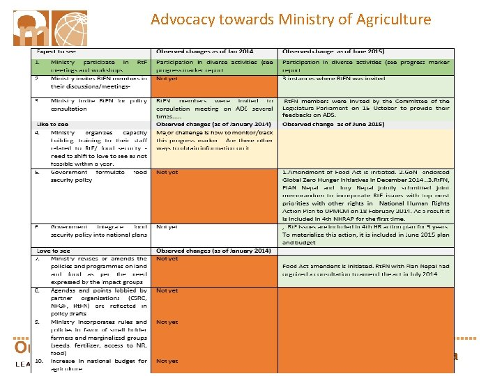 Advocacy towards Ministry of Agriculture outcomemapping. ca 22