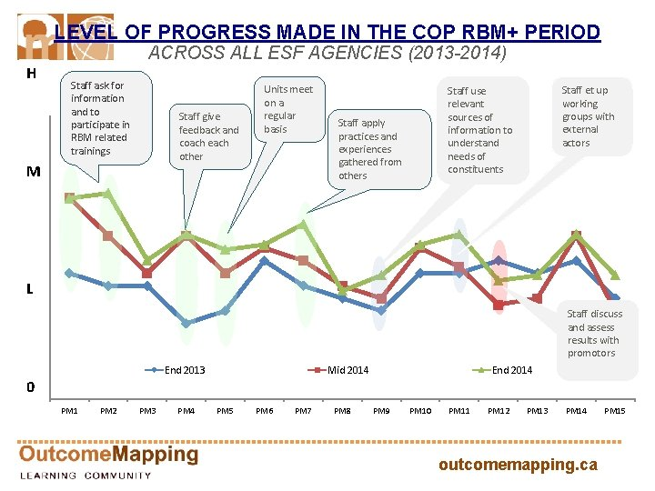 LEVEL OF PROGRESS MADE IN THE COP RBM+ PERIOD ACROSS ALL ESF AGENCIES (2013