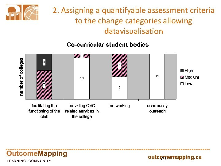 2. Assigning a quantifyable assessment criteria to the change categories allowing datavisualisation outcomemapping. ca