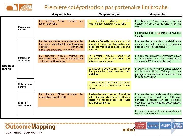 Première catégorisation partenaire limitrophe 31 outcomemapping. ca