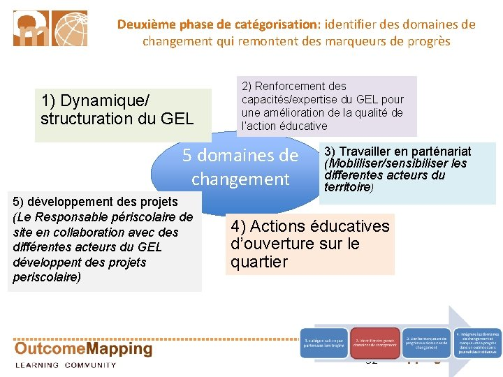 Deuxième phase de catégorisation: identifier des domaines de changement qui remontent des marqueurs de