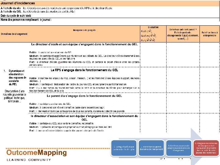 outcomemapping. ca 34