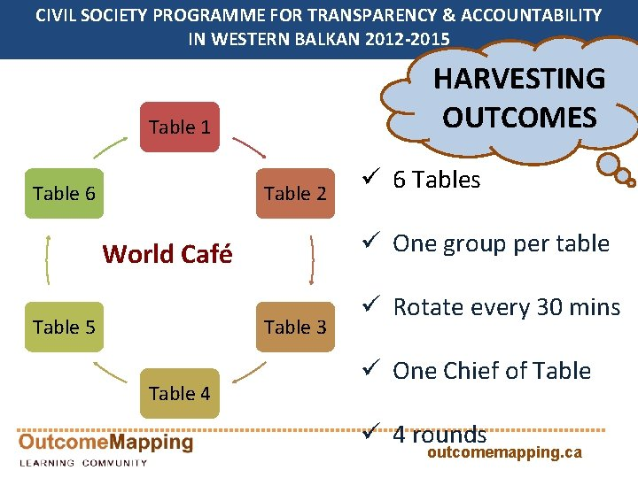 CIVIL SOCIETY PROGRAMME FOR TRANSPARENCY & ACCOUNTABILITY IN WESTERN BALKAN 2012 -2015 HARVESTING OUTCOMES