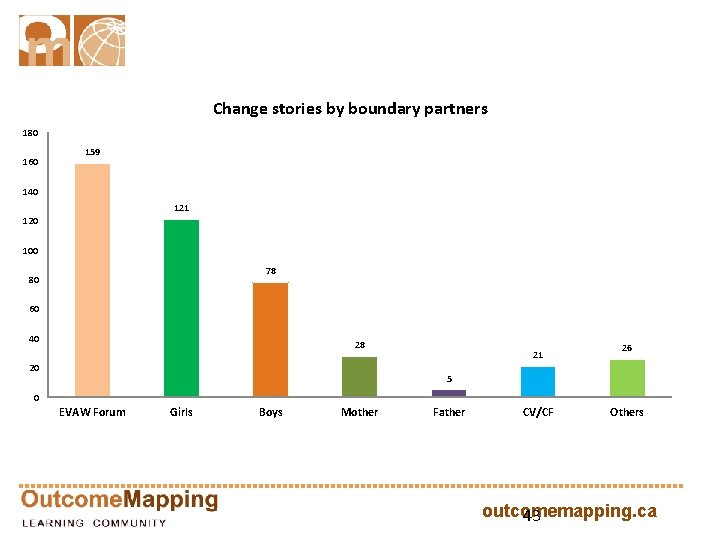 Change stories by boundary partners 180 160 159 140 121 120 100 78 80