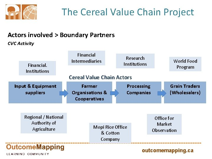 The Cereal Value Chain Project Actors involved > Boundary Partners CVC Activity Financial. Institutions