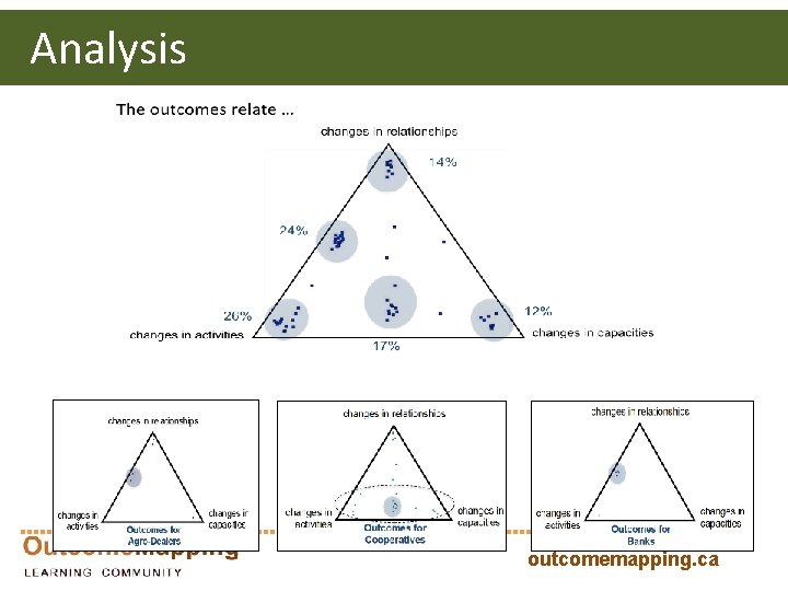 Analysis outcomemapping. ca