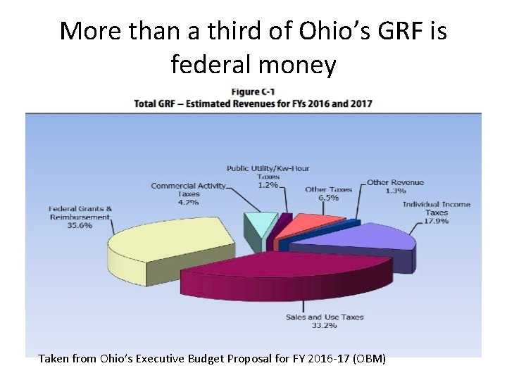 More than a third of Ohio's GRF is federal money Taken from Ohio's Executive