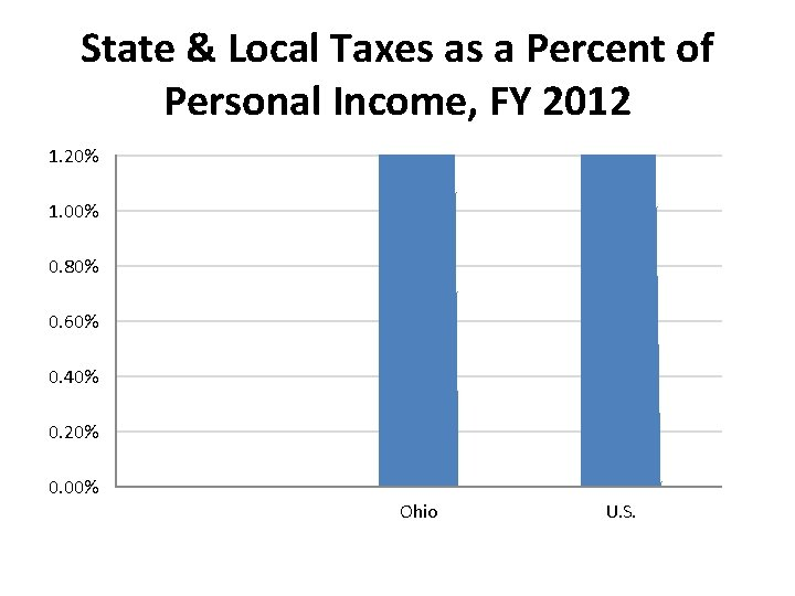 State & Local Taxes as a Percent of Personal Income, FY 2012 1. 20%