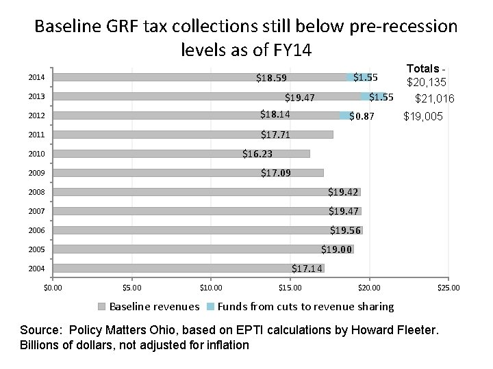 Baseline GRF tax collections still below pre-recession levels as of FY 14 $1. 55