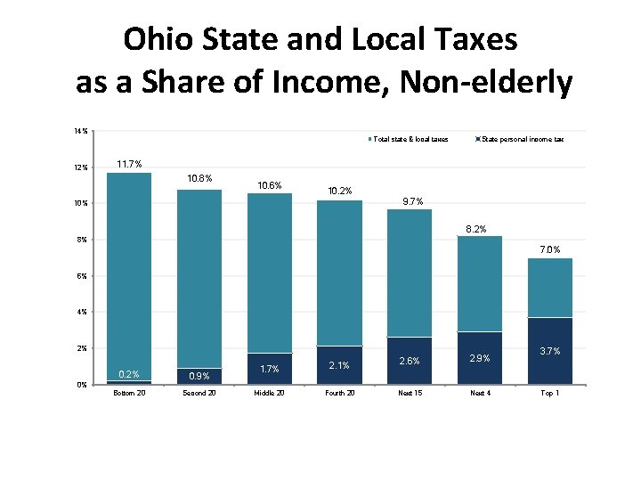 Ohio State and Local Taxes as a Share of Income, Non-elderly 14% 12% Total