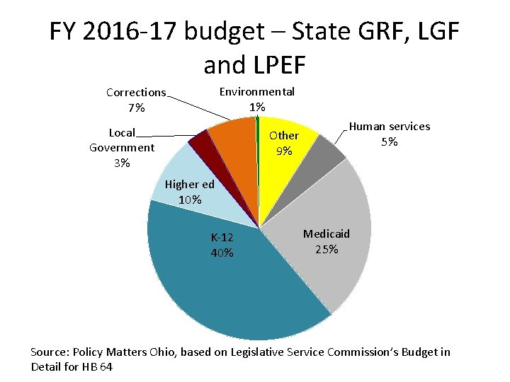 FY 2016 -17 budget – State GRF, LGF and LPEF Environmental 1% Corrections 7%