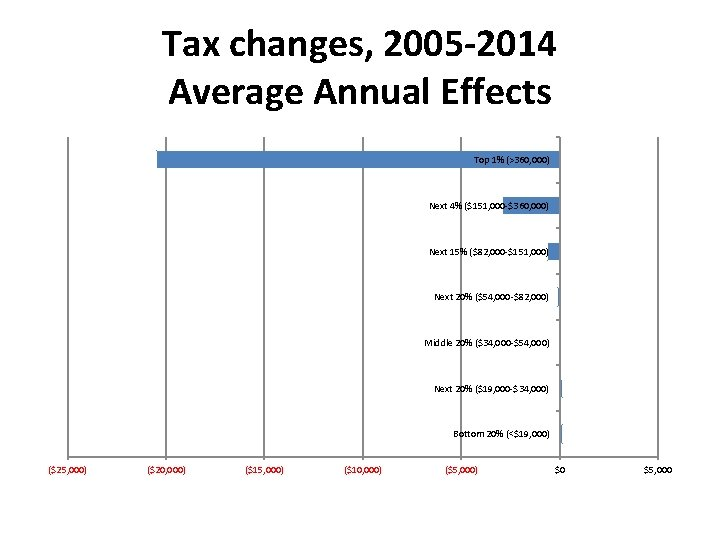 Tax changes, 2005 -2014 Average Annual Effects Top 1% (>360, 000) Next 4% ($151,