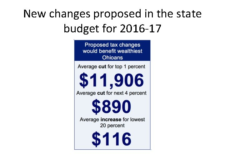 New changes proposed in the state budget for 2016 -17