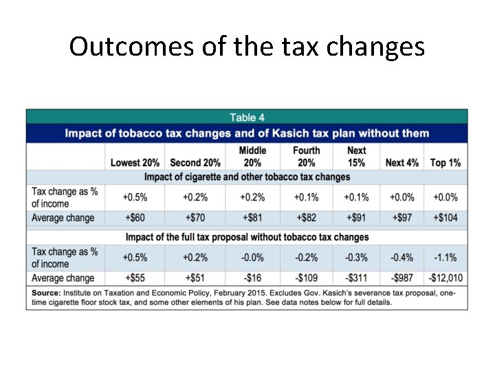 Outcomes of the tax changes