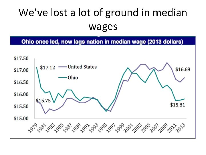 We've lost a lot of ground in median wages