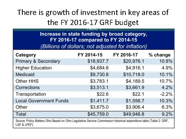 There is growth of investment in key areas of the FY 2016 -17 GRF
