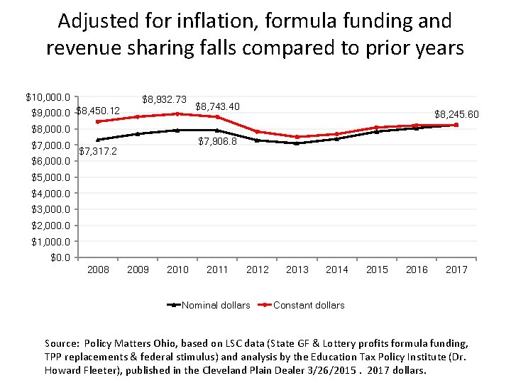 Adjusted for inflation, formula funding and revenue sharing falls compared to prior years $10,