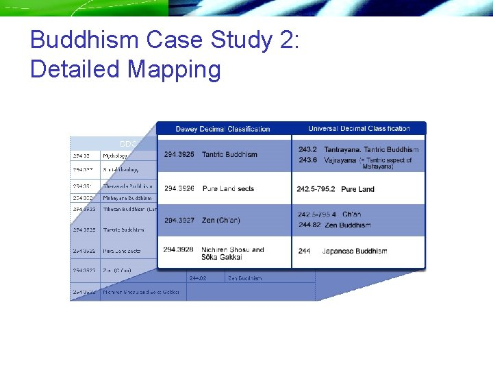 Buddhism Case Study 2: Detailed Mapping