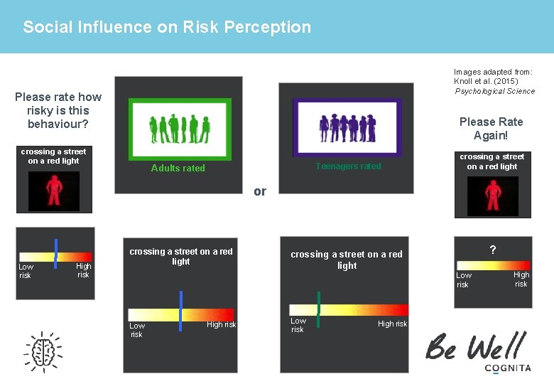Social Influence on Risk Perception Images adapted from: Knoll et al. (2015) Psychological Science