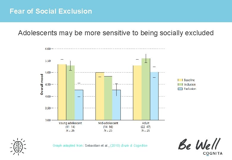 Fear of Social Exclusion Adolescents may be more sensitive to being socially excluded Graph