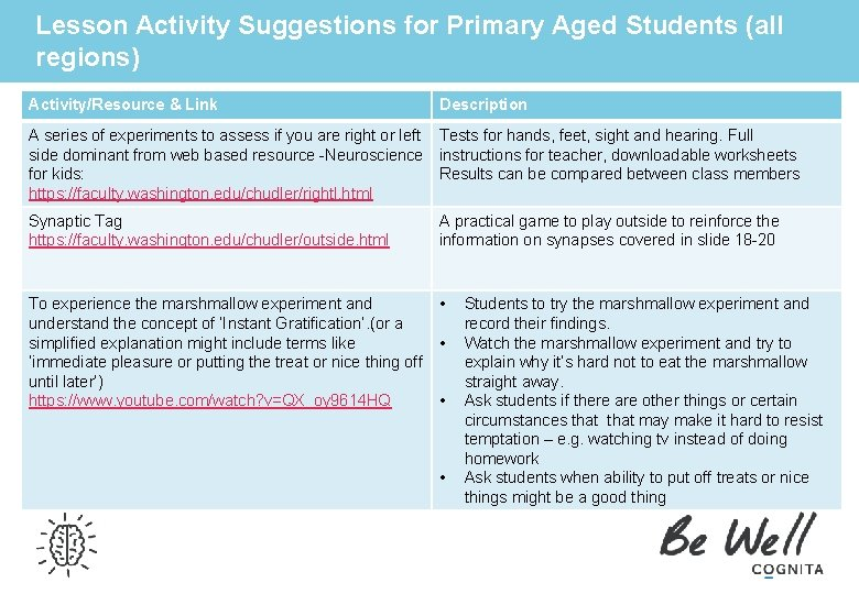 Lesson Activity Suggestions for Primary Aged Students (all regions) Activity/Resource & Link Description A