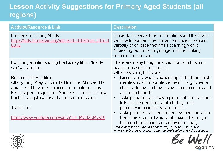 Lesson Activity Suggestions for Primary Aged Students (all regions) Activity/Resource & Link Description Frontiers
