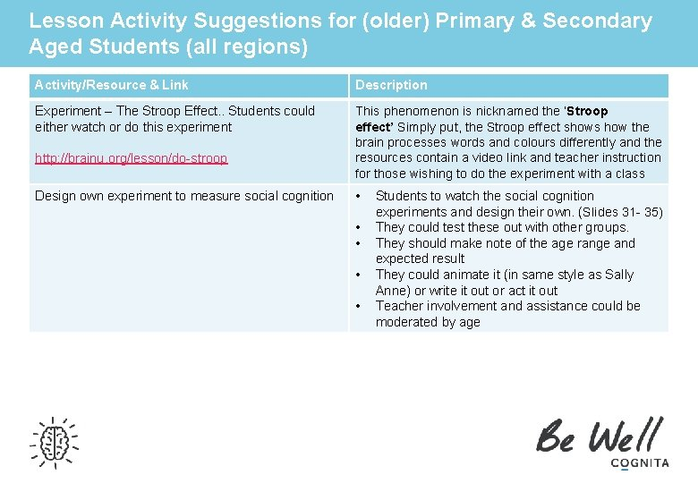 Lesson Activity Suggestions for (older) Primary & Secondary Aged Students (all regions) Activity/Resource &