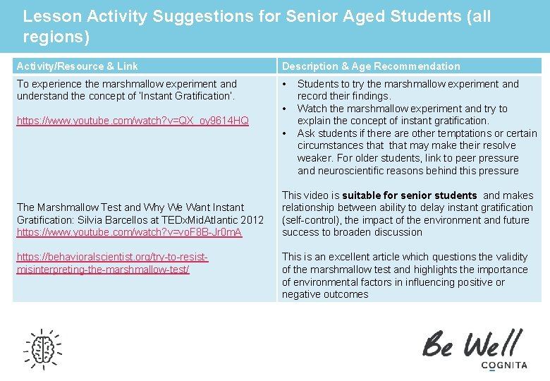 Lesson Activity Suggestions for Senior Aged Students (all regions) Activity/Resource & Link Description &