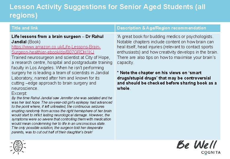 Lesson Activity Suggestions for Senior Aged Students (all regions) Title and link Description &
