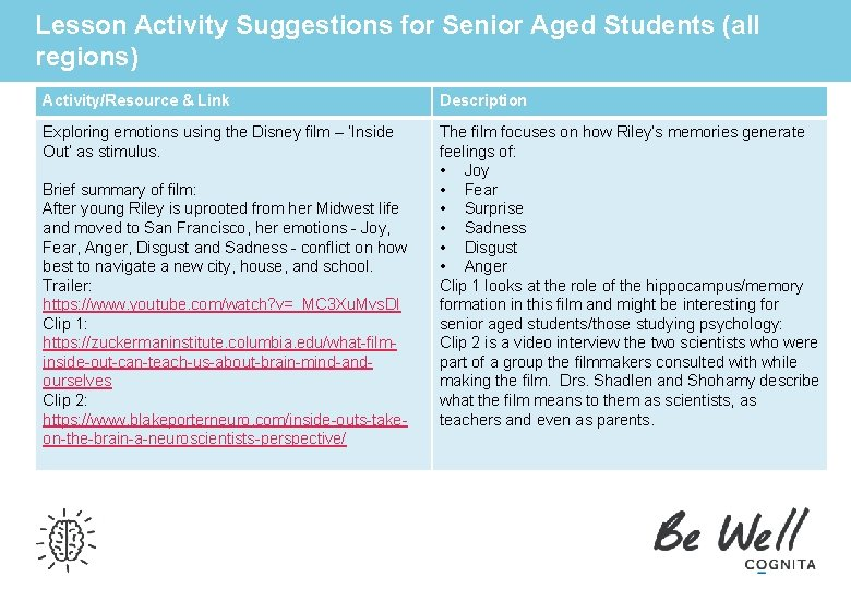 Lesson Activity Suggestions for Senior Aged Students (all regions) Activity/Resource & Link Description Exploring