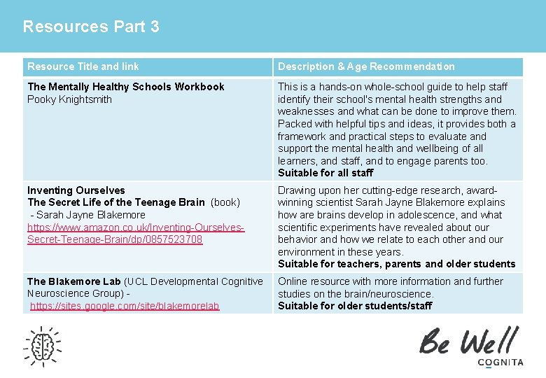 Resources Part 3 Resource Title and link Description & Age Recommendation The Mentally Healthy
