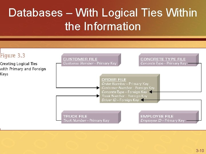 Databases – With Logical Ties Within the Information 3 -10